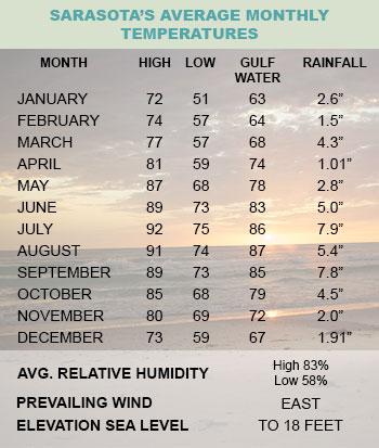 sarasota-temperature-chart
